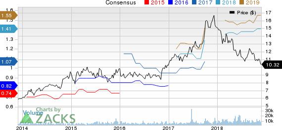 BGC Partners, Inc. Price and Consensus