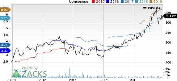 Illumina, Inc. Price and Consensus