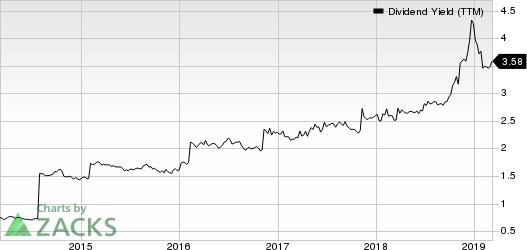 Investors Bancorp, Inc. Dividend Yield (TTM)
