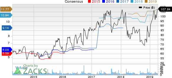 Tech Data Corporation Price and Consensus