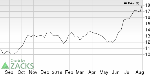 Barrick Gold Corporation Price and EPS Surprise