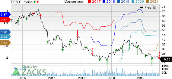 Macy's, Inc. Price, Consensus and EPS Surprise