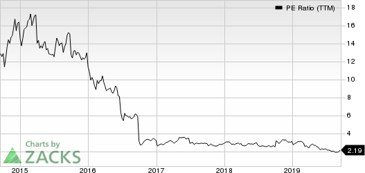 International Consolidated Airlines Group SA PE Ratio (TTM)
