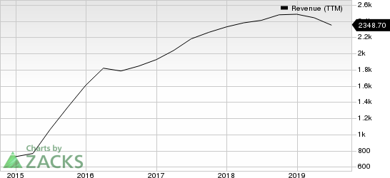 Cypress Semiconductor Corporation Revenue (TTM)