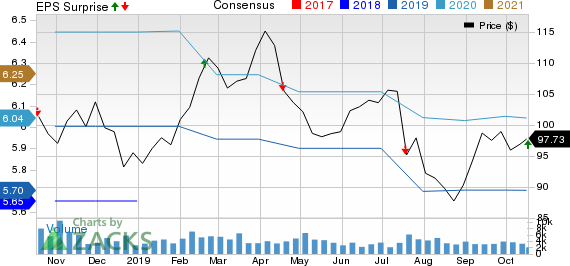 Genuine Parts Company Price, Consensus and EPS Surprise