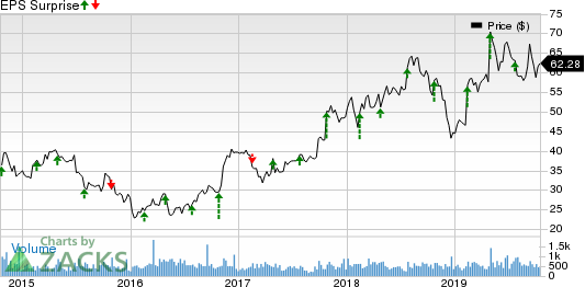 Materion Corporation Price and EPS Surprise