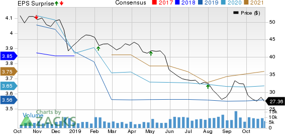 Macerich Company (The) Price, Consensus and EPS Surprise