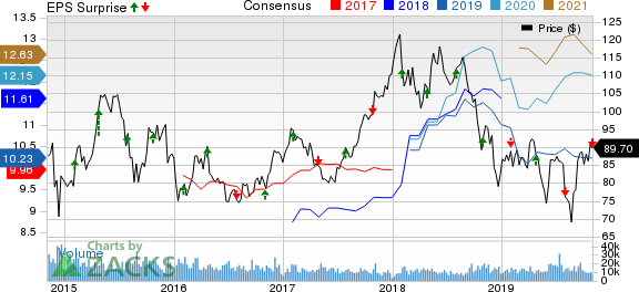 LyondellBasell Industries N.V. Price, Consensus and EPS Surprise