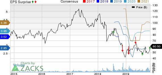 Spectrum Brands Holdings Inc. Price, Consensus and EPS Surprise