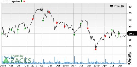 Apogee Enterprises, Inc. Price and EPS Surprise