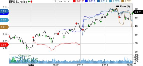 Exelon Corporation Price, Consensus and EPS Surprise