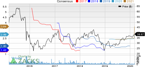 PRA Group, Inc. Price and Consensus