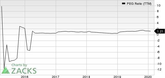KB Home PEG Ratio (TTM)