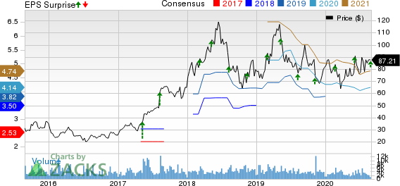 Autohome Inc. Price, Consensus and EPS Surprise
