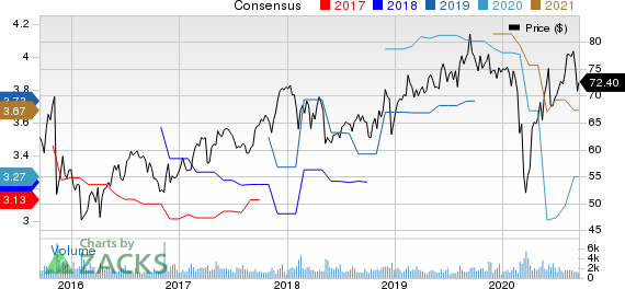 Maximus, Inc. Price and Consensus