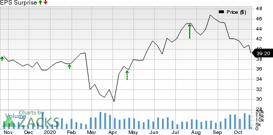 KnightSwift Transportation Holdings Inc. Price and EPS Surprise