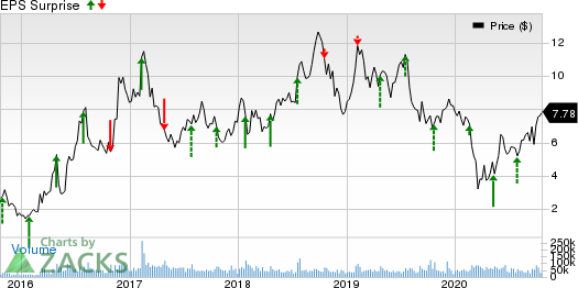 ClevelandCliffs Inc. Price and EPS Surprise
