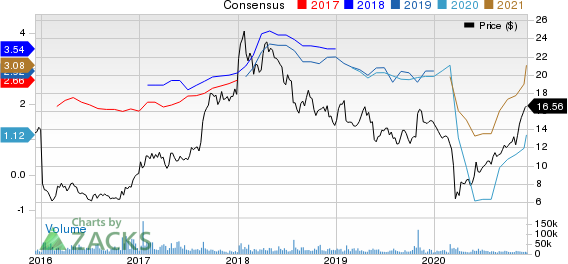 Fiat Chrysler Automobiles N.V. Price and Consensus