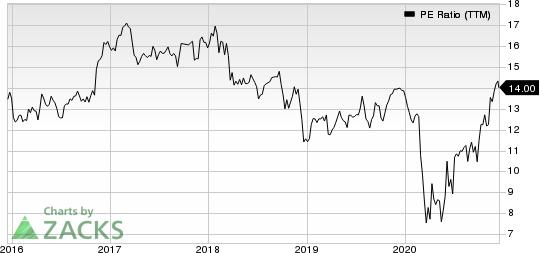 U.S. Bancorp PE Ratio (TTM)