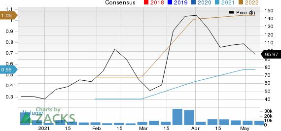 Upstart Holdings, Inc. Price and Consensus