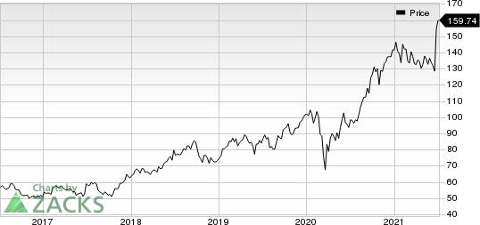 NIKE, Inc. Price