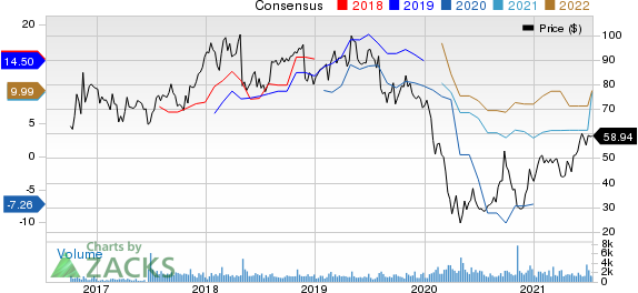 Arch Resources Inc. Price and Consensus