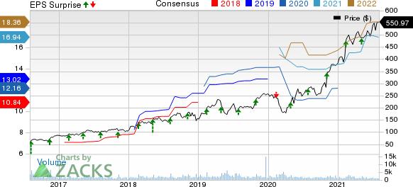 Zebra Technologies Corporation Price, Consensus and EPS Surprise