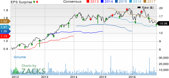 CNO Financial (CNO) Q3 Earnings, Revenues Top; Rise Y/Y