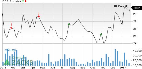 Blackstone (BX) Beats Q4 Earnings & Revenue Estimates