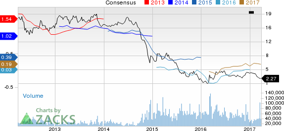 Why Is Denbury (DNR) Down 18.6% Since the Last Earnings Report?