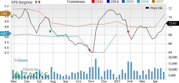 T. Rowe Price's (TROW) Q1 Earnings Lag, Revenues Up Y/Y