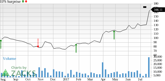 Why Vertex Pharmaceuticals (VRTX) Might Surprise This Earnings Season
