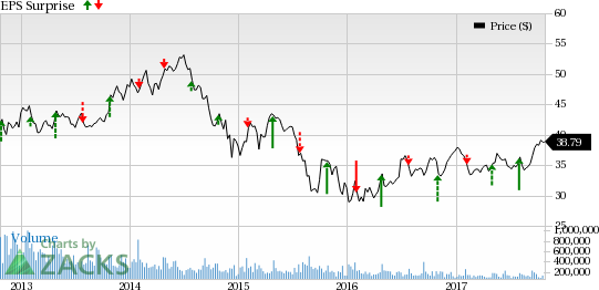 Bp Stock Quote Inspiration BP Q48 Earnings Is A Beat In Store For The Stock Again Nasdaq