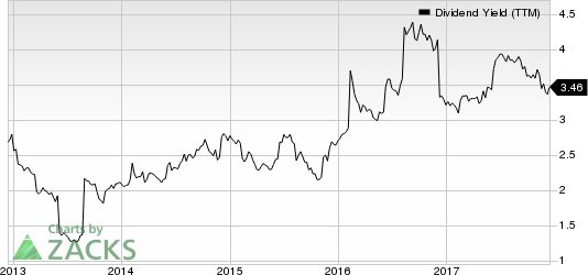 Flowers Foods, Inc. Dividend Yield (TTM)