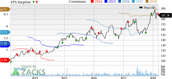 costco wholesale corporation price consensus and eps surprise