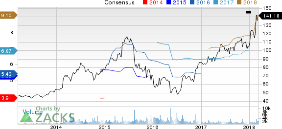 Zebra Technologies Corporation Price and Consensus