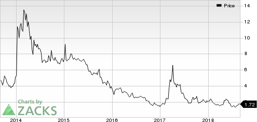 Rexahn Pharmaceuticals, Inc. Price