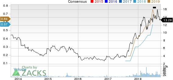 QuinStreet, Inc. Price and Consensus