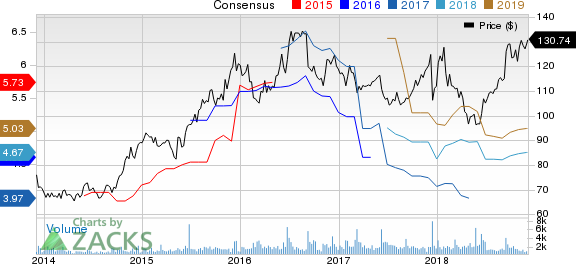 Caseys General Stores, Inc. Price and Consensus