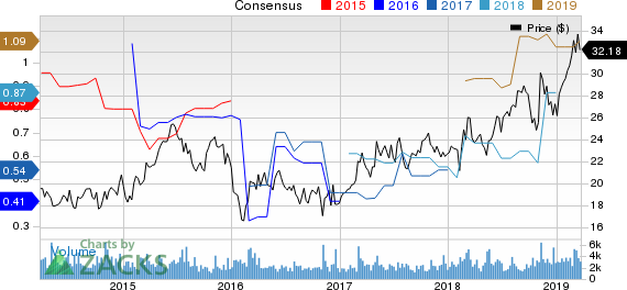 ACI Worldwide, Inc. Price and Consensus