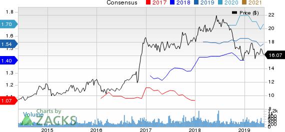 Horizon Bancorp (IN) Price and Consensus
