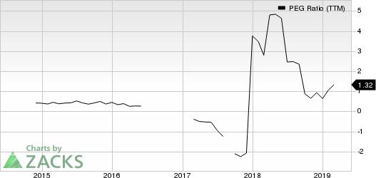JinkoSolar Holding Company Limited PEG Ratio (TTM)