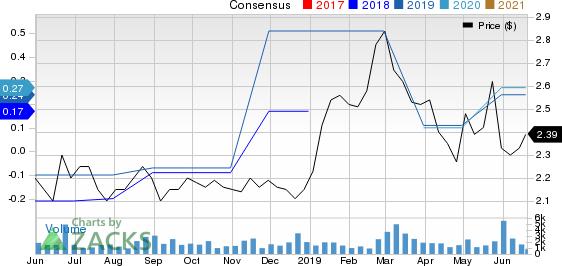 Atlantic Power Corporation Price and Consensus
