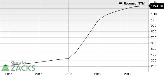 LogMein, Inc. Revenue (TTM)