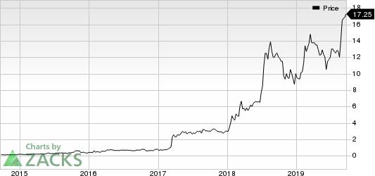 HemaCare Corp. Price