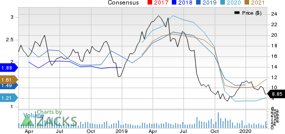 ProPetro Holding Corp. Price and Consensus