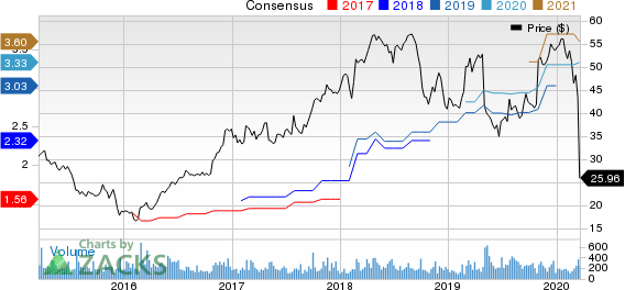 Charles River Associates Price and Consensus