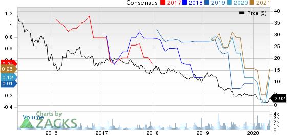 Martin Midstream Partners L.P. Price and Consensus