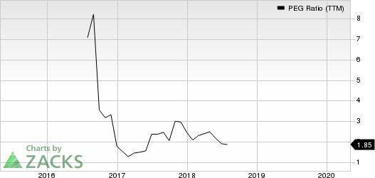 Spartan Motors, Inc. PEG Ratio (TTM)