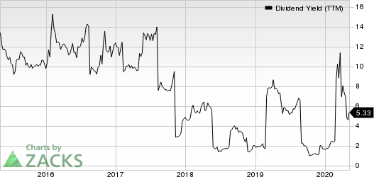 Nordic American Tankers Limited Dividend Yield (TTM)